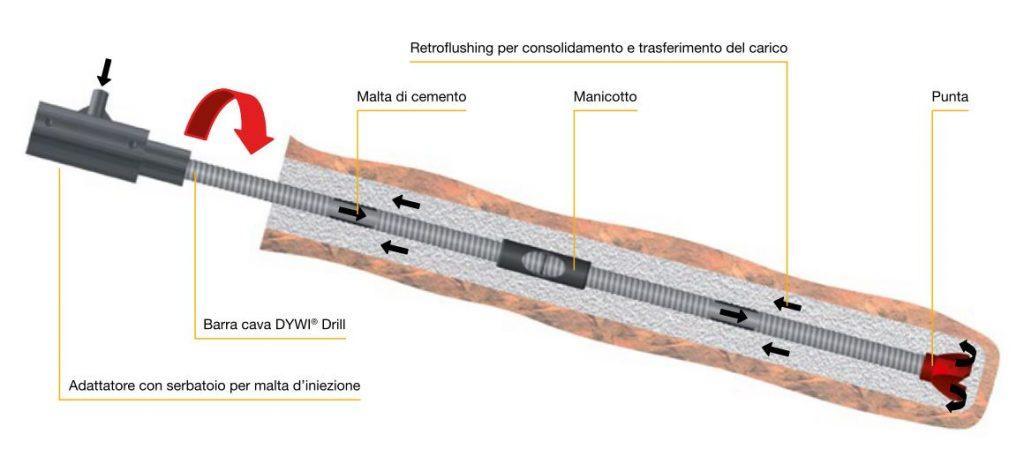 Sistema a barre autoperforanti DYWI® Drill